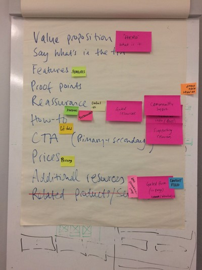 Flip-chart of hand-written list of components for a product page
