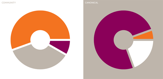 Colour Pie Chart Our Palette Consists Of Orange