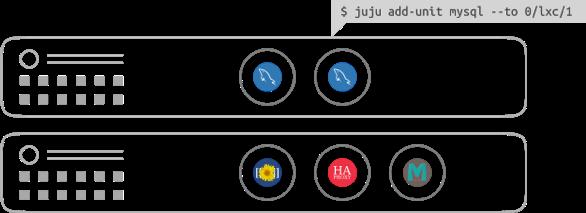 Juju provision overview