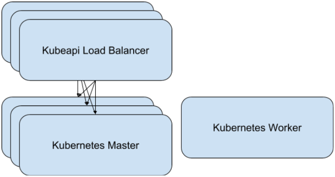 multi-load balancer image