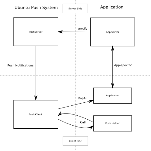 Push Notifications diagram