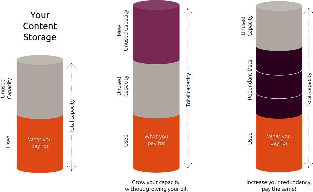 How Ubuntu Advantage Storage metered pricing works