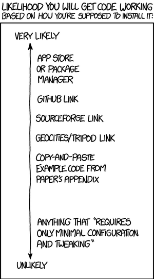 XKCD 1742: Will it work?