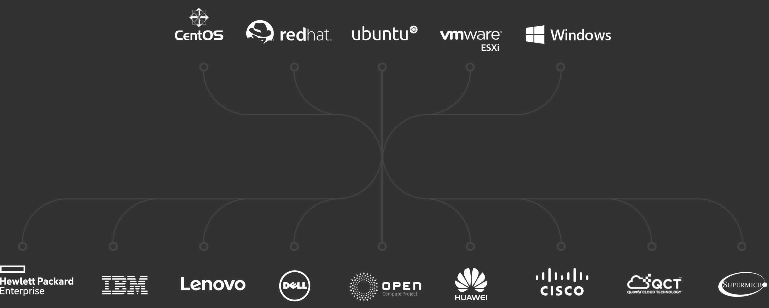 Ubuntu, Redhat, CentOS, Windows on IBM, HP, Lenovo, Quanta Cloud Technology, Dell, Open Compute Project, Huawei, Cisco