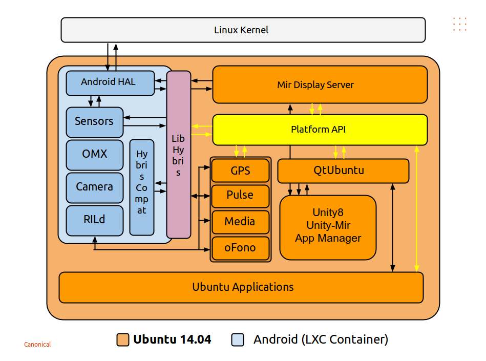 Devices - porting to a new device | Ubuntu Phone documentation
