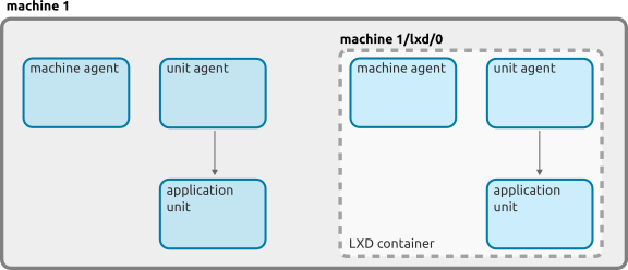 machine-lxd