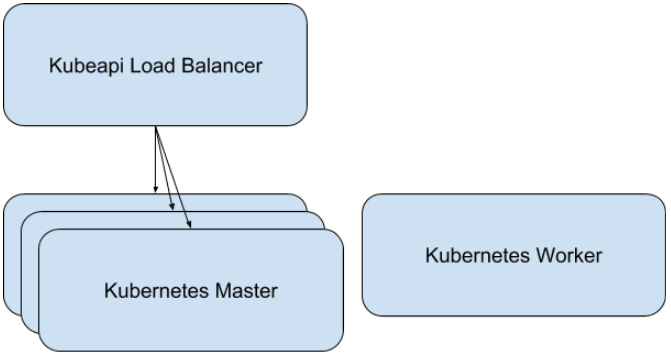 single load balancer image