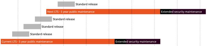 About the Ubuntu project | Ubuntu