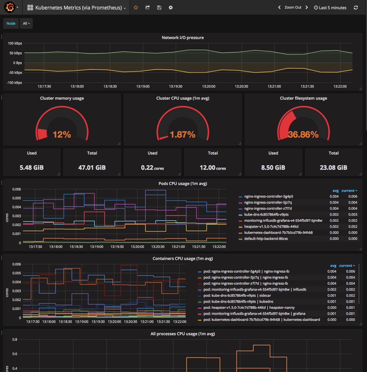 grafana dashboard image