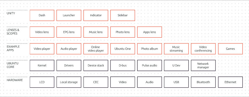 The layered architecture of Ubuntu TV - Hardware, Ubuntu Core, Example Apps, Lenses & Scopes, Unity